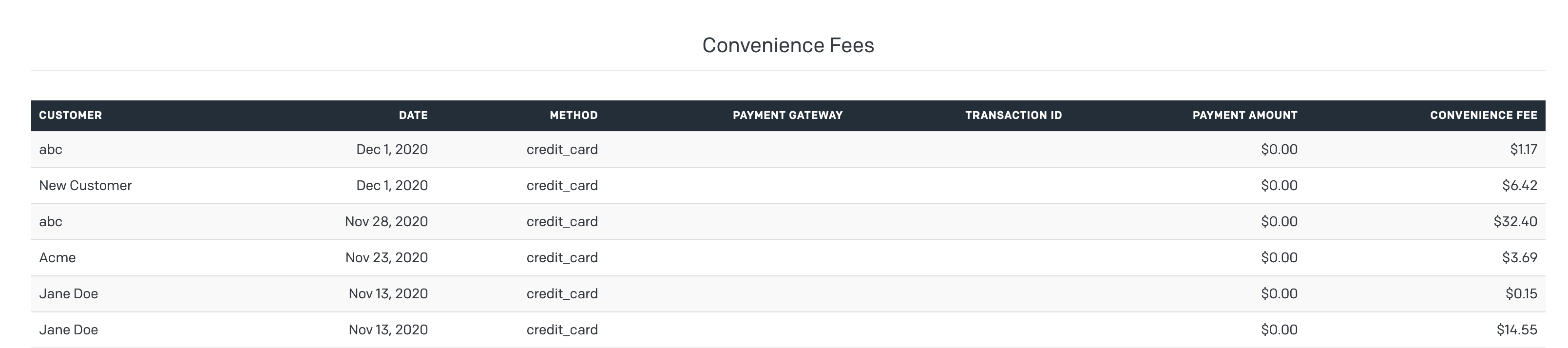 Convenience Fees Report