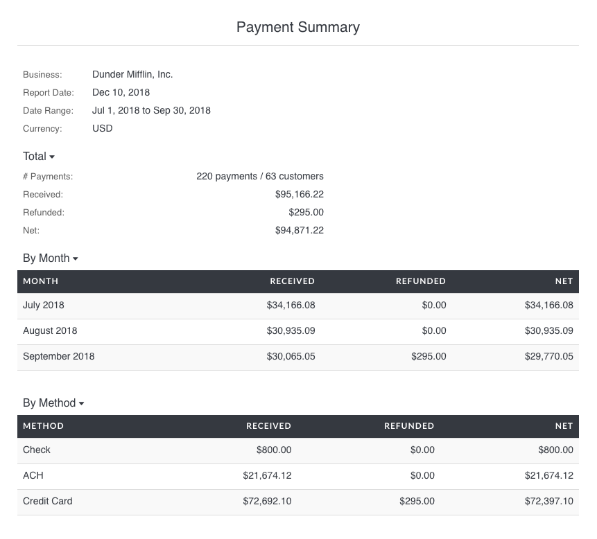 Payment Summary Report